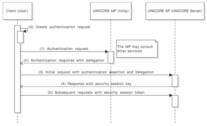 UNICORE 7 — Middleware services for distributed and federated
