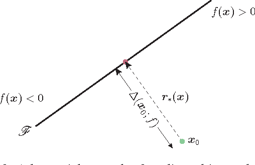 Figure 3 for DeepFool: a simple and accurate method to fool deep neural networks
