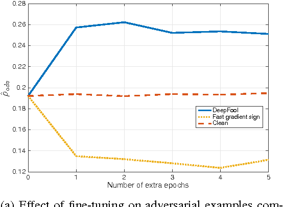 Figure 2 for DeepFool: a simple and accurate method to fool deep neural networks