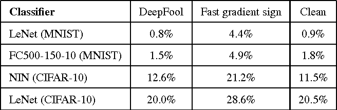 Figure 4 for DeepFool: a simple and accurate method to fool deep neural networks