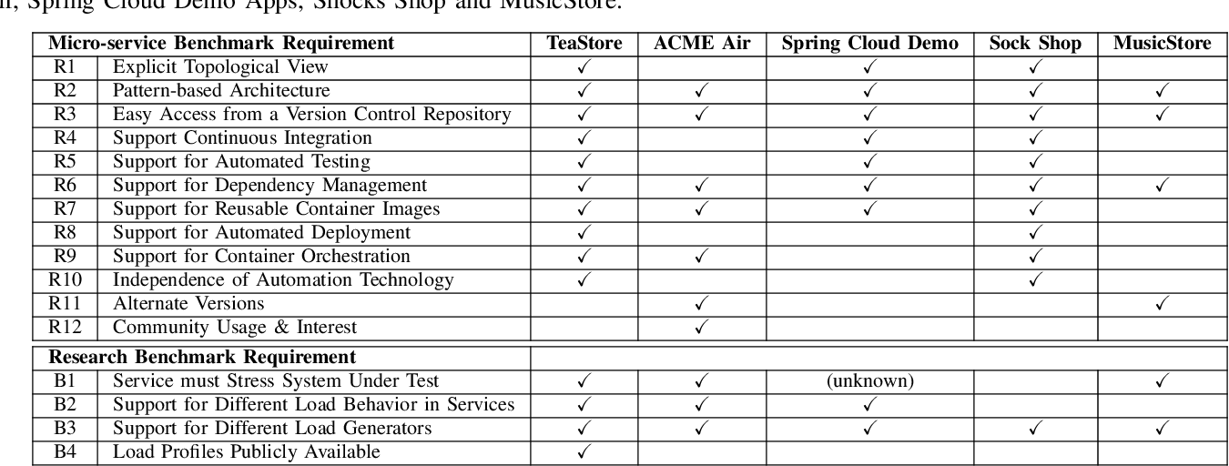 TeaStore: A Micro-Service Reference Application for Benchmarking