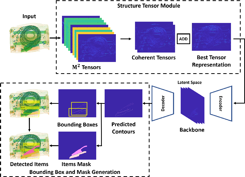 Figure 3 for Trainable Structure Tensors for Autonomous Baggage Threat Detection Under Extreme Occlusion