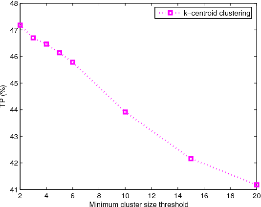 Figure 1. k-centroid clustering parameter tuning. Unsurprisingly, TP declines as the minimum cluster size grows, with the highest 47.18% occurring at 2 clusters and lowest 41.18% appearing at 20 clusters.