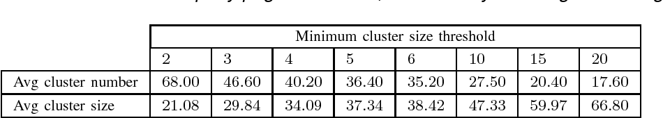 Table 1. Average number of clusters and cluster size. 2430 training phish URLs form less than 70 clusters, the centroids of which are used for query page evaluation, dramatically boosting the testing efficiency.