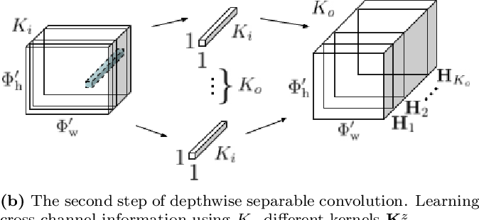 Figure 3 for Sound Event Detection with Depthwise Separable and Dilated Convolutions