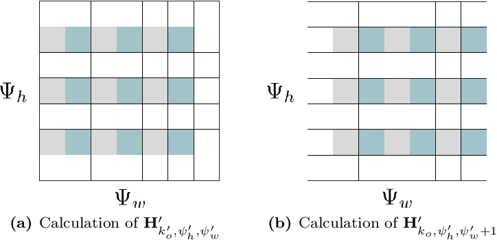 Figure 4 for Sound Event Detection with Depthwise Separable and Dilated Convolutions