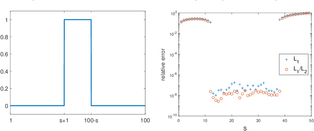 Figure 1 for Minimizing L1 over L2 norms on the gradient