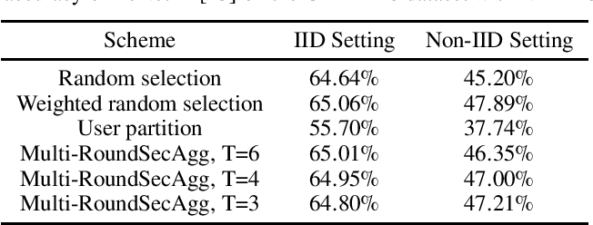 Figure 3 for Securing Secure Aggregation: Mitigating Multi-Round Privacy Leakage in Federated Learning
