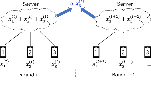 Figure 1 for Securing Secure Aggregation: Mitigating Multi-Round Privacy Leakage in Federated Learning
