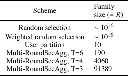 Figure 2 for Securing Secure Aggregation: Mitigating Multi-Round Privacy Leakage in Federated Learning