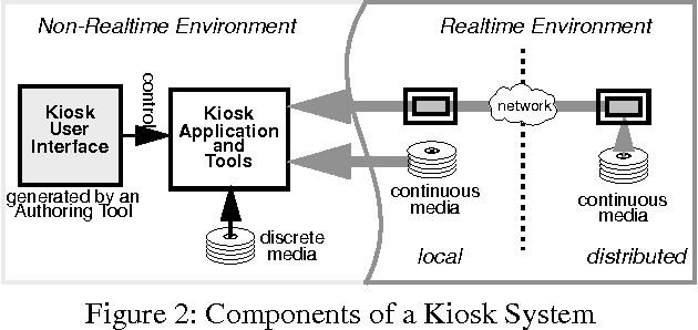 Figure 2 from A networked multimedia retrieval management system for