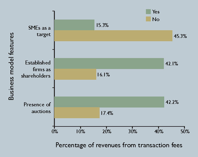 What drives market transactions in B2B exchanges? - Semantic Scholar