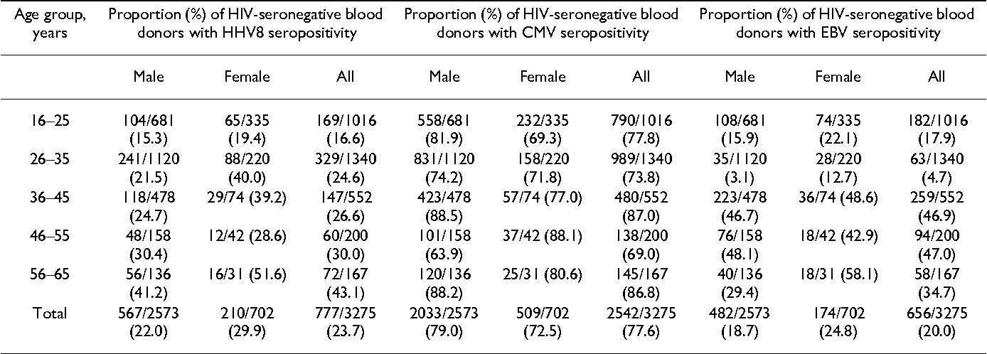 Table 1: HHV-8, CMV and EBV seropositivity according to age and gender among the 3275 HIV-seronegative healthy blood donors in Ghana