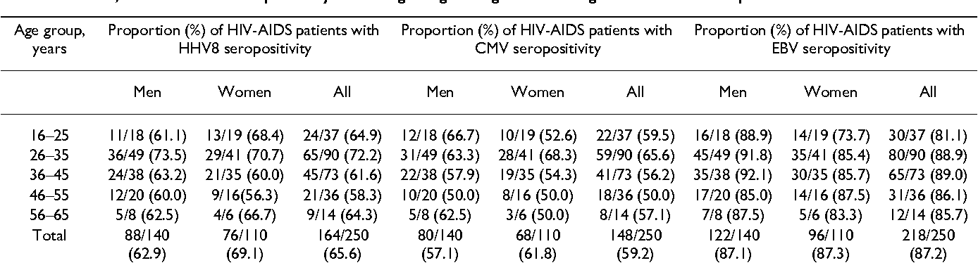 Table 2: HHV-8, CMV and EBV seropositivity according to age and gender among the 250 HIV-AIDS patients in Ghana