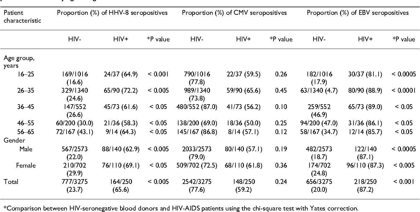 Table 3: Comparison of seroprevalence of HHV-8, CMV and EBV between HIV-seronegative healthy blood donors and HIV-AIDS patients in Ghana by age and gender