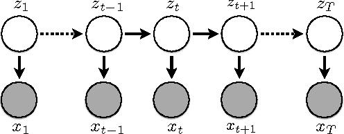 Figure 1 for Unsupervised Neural Hidden Markov Models