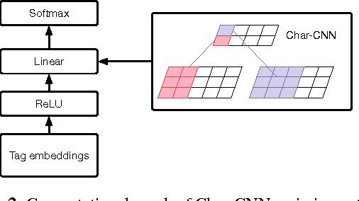 Figure 2 for Unsupervised Neural Hidden Markov Models