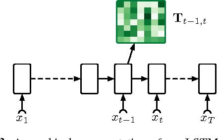 Figure 4 for Unsupervised Neural Hidden Markov Models