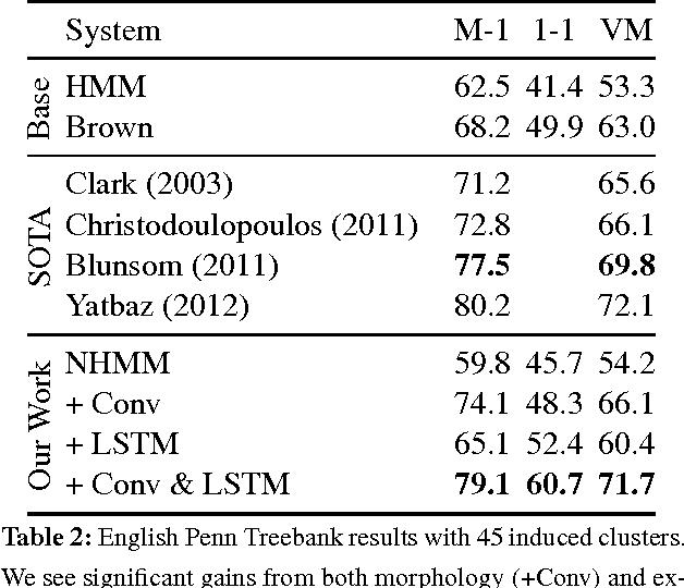 Figure 3 for Unsupervised Neural Hidden Markov Models
