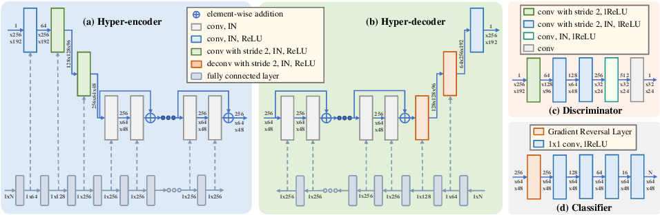 Figure 3 for A Unified Hyper-GAN Model for Unpaired Multi-contrast MR Image Translation