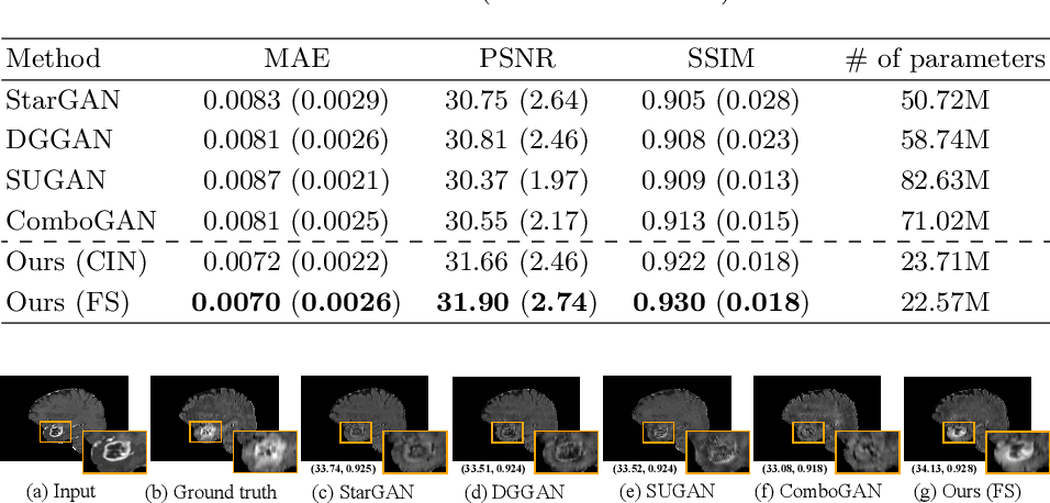 Figure 4 for A Unified Hyper-GAN Model for Unpaired Multi-contrast MR Image Translation