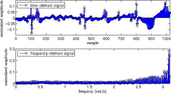 Figure 1 for Multi-Sparse Signal Recovery for Compressive Sensing