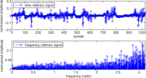 Figure 2 for Multi-Sparse Signal Recovery for Compressive Sensing