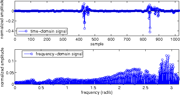 Figure 3 for Multi-Sparse Signal Recovery for Compressive Sensing