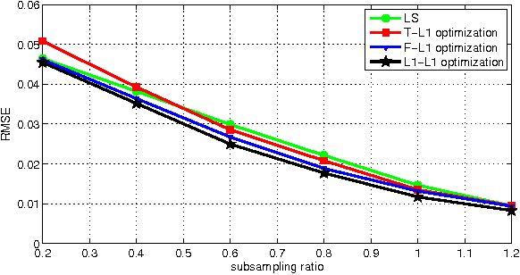 Figure 4 for Multi-Sparse Signal Recovery for Compressive Sensing