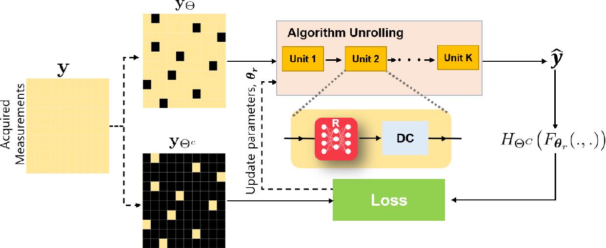 Figure 2 for Unsupervised Deep Learning Methods for Biological Image Reconstruction