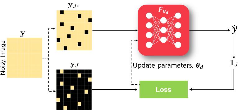 Figure 1 for Unsupervised Deep Learning Methods for Biological Image Reconstruction