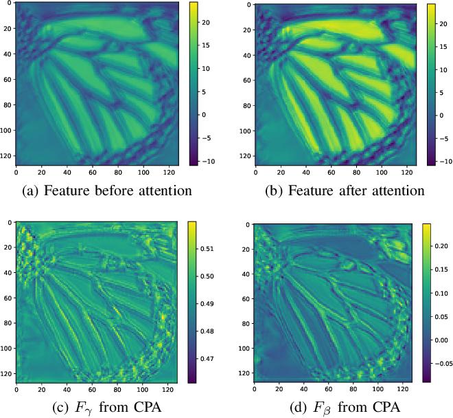 Figure 4 for Progressive Multi-Scale Residual Network for Single Image Super-Resolution