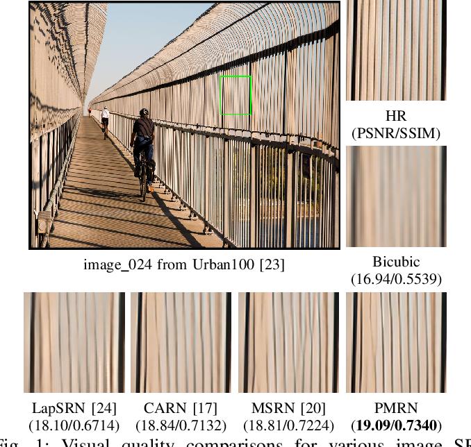 Figure 1 for Progressive Multi-Scale Residual Network for Single Image Super-Resolution