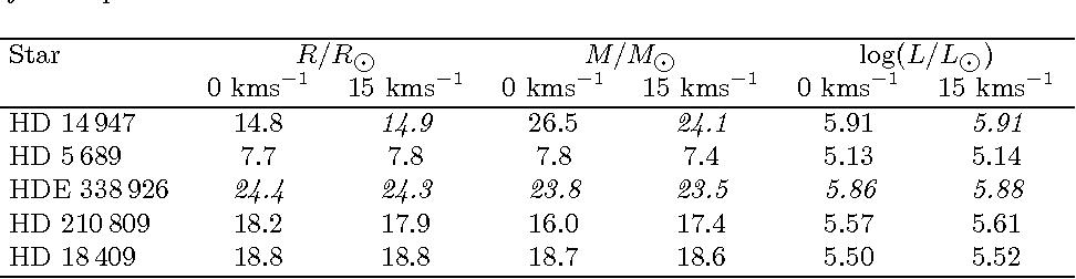 Table 4 from Fundamental parameters of Galactic luminous OB