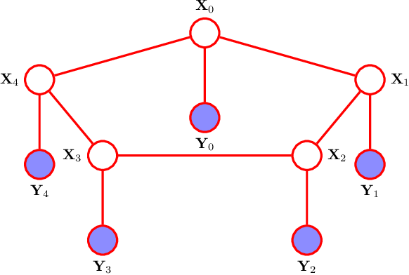 Figure 2 for On the Geometry of Message Passing Algorithms for Gaussian Reciprocal Processes