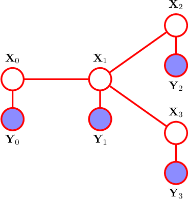 Figure 3 for On the Geometry of Message Passing Algorithms for Gaussian Reciprocal Processes