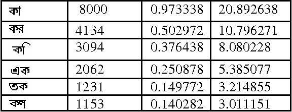 Figure 1 for Optimal Bangla Keyboard Layout using Association Rule of Data Mining