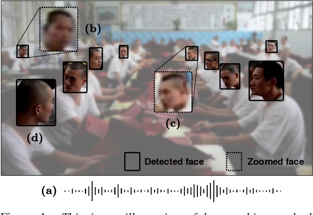 Figure 1 for Active Speaker Detection as a Multi-Objective Optimization with Uncertainty-based Multimodal Fusion