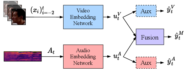 Figure 3 for Active Speaker Detection as a Multi-Objective Optimization with Uncertainty-based Multimodal Fusion