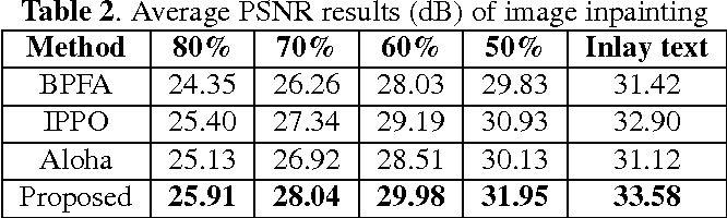 Figure 2 for Analyzing the group sparsity based on the rank minimization methods