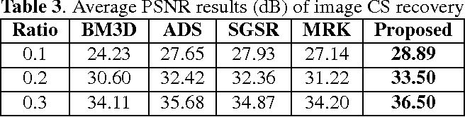 Figure 4 for Analyzing the group sparsity based on the rank minimization methods