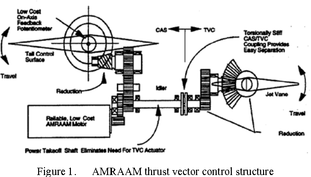 Figure 1 from A novel electromechanical actuator for missile jet