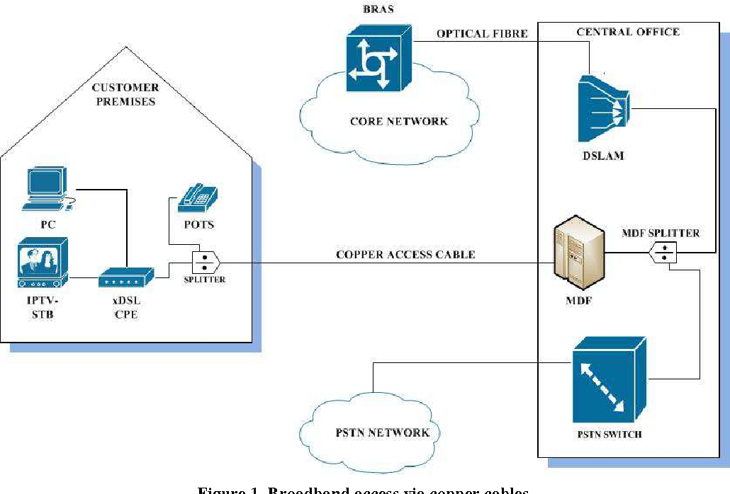 Figure 1 from PANDA: asymmetric passive optical network for xDSL and