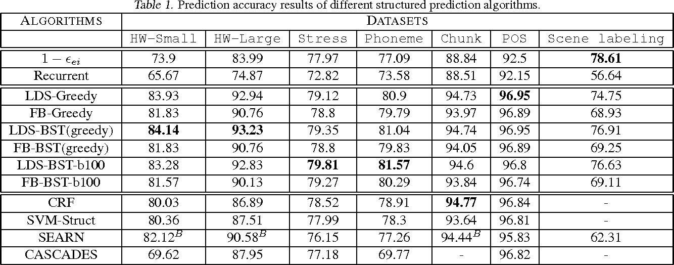 Figure 1 for Output Space Search for Structured Prediction