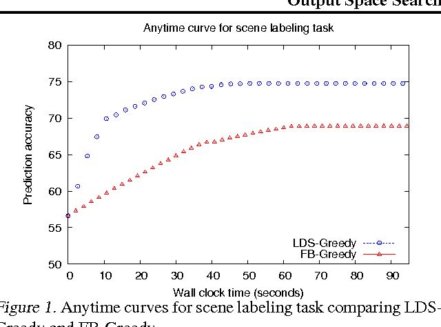 Figure 2 for Output Space Search for Structured Prediction