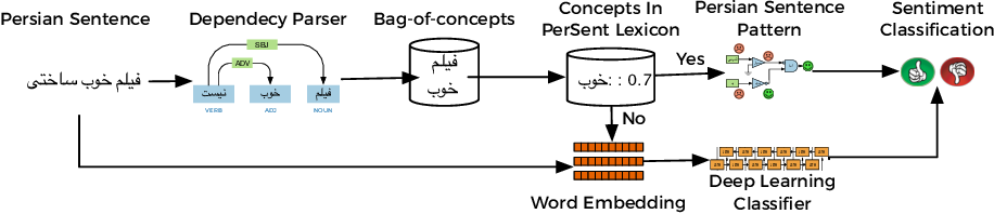 Figure 1 for A Hybrid Persian Sentiment Analysis Framework: Integrating Dependency Grammar Based Rules and Deep Neural Networks
