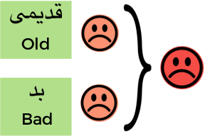Figure 3 for A Hybrid Persian Sentiment Analysis Framework: Integrating Dependency Grammar Based Rules and Deep Neural Networks