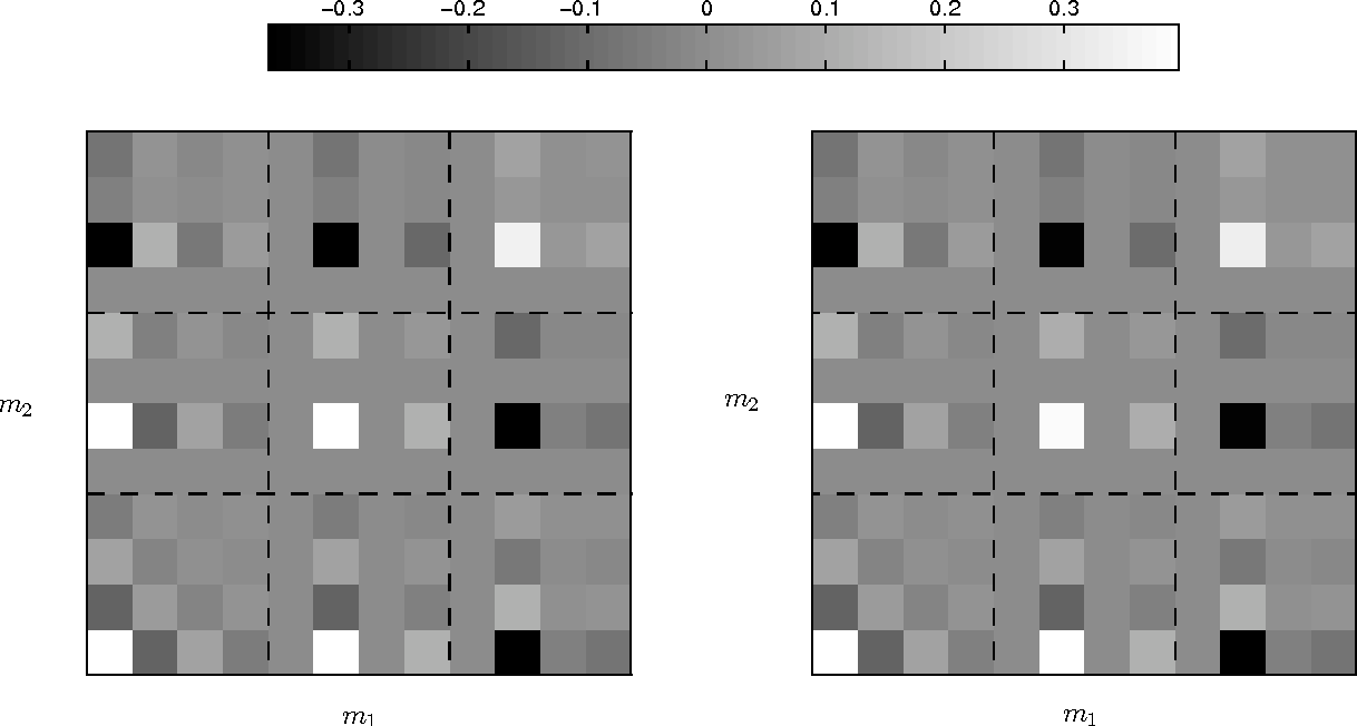 Figure 2 for Noise Covariance Properties in Dual-Tree Wavelet Decompositions