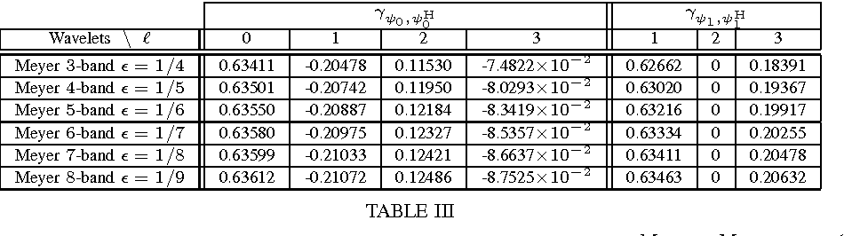Figure 3 for Noise Covariance Properties in Dual-Tree Wavelet Decompositions