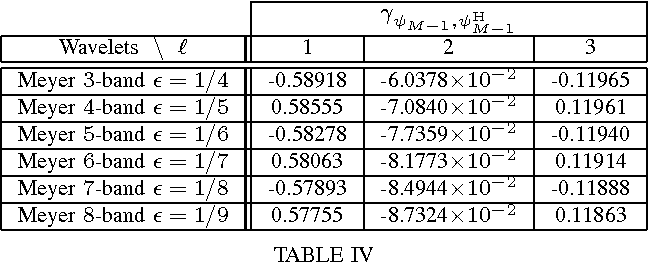 Figure 4 for Noise Covariance Properties in Dual-Tree Wavelet Decompositions
